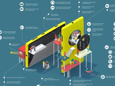 Lumia1020  nokia infographic