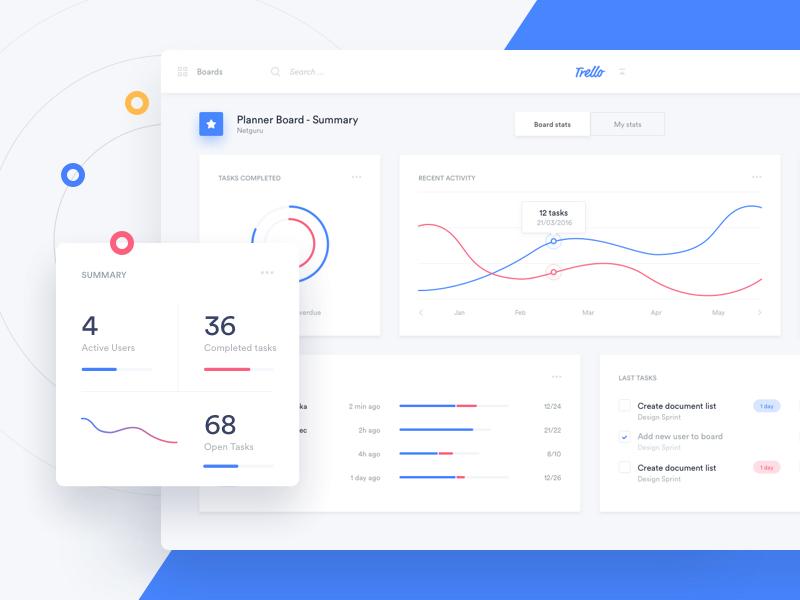 Trello Atlassian - Stats
