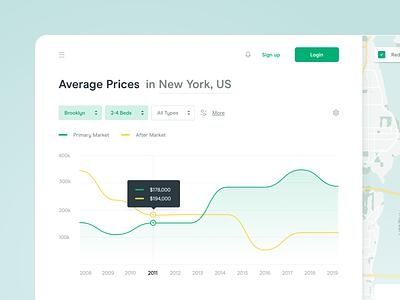 🏠Real Estate - Stats property interior real estate bar chart pie chart graph map statistics ui ux