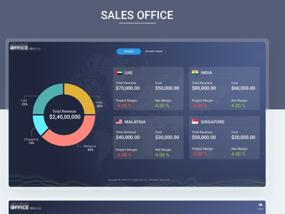 Sales office Dashboard sale sales office