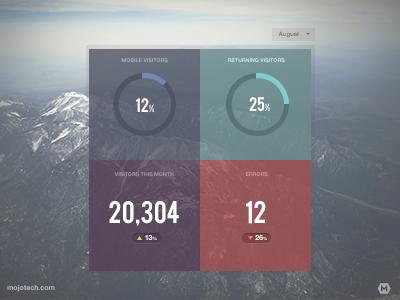 MOJO Stats ui graph stats dashboard analytics realtime infographic