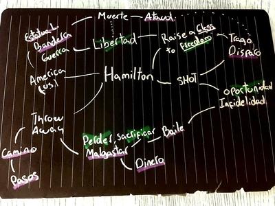 Lettering: Mapa Mental para HAMILTON