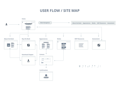 User Flow / Site Map ux web wireframe sitemap userflows