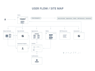 User Flow / Site Map