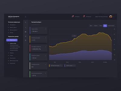 Dashboard - CMS Dam Managment calendar desktop app app project managing information navigation scada weather dark technical desktop tables chart graph statistics stats cms managment dashboard