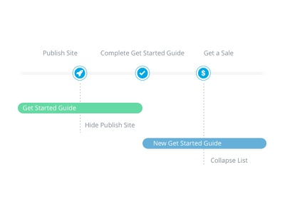 Diagram for Get Started Guide diagram guide timeline
