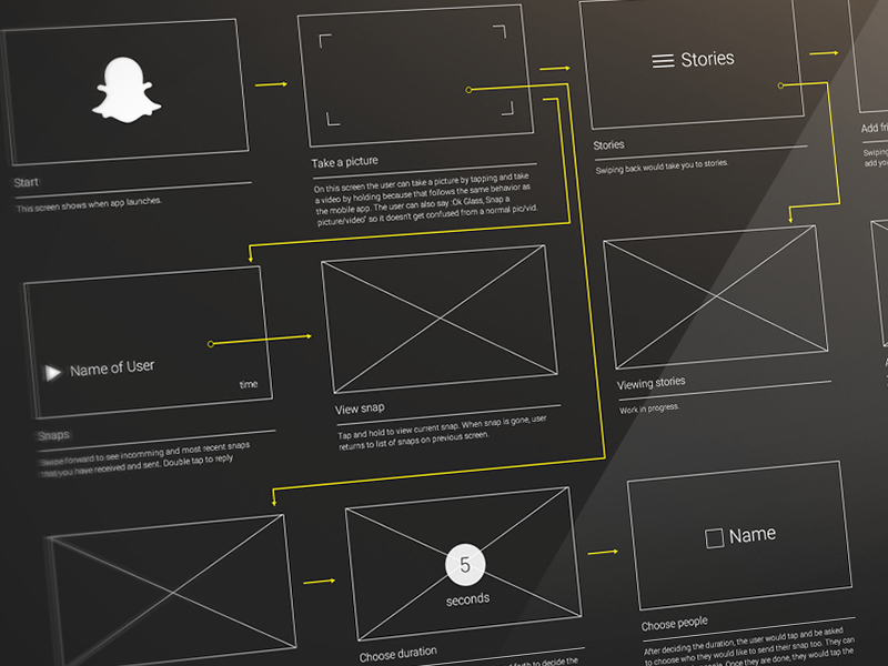 Snapchat for Google Glass Wireframe snapchat google glass wireframe low fidelity wire frame flow user