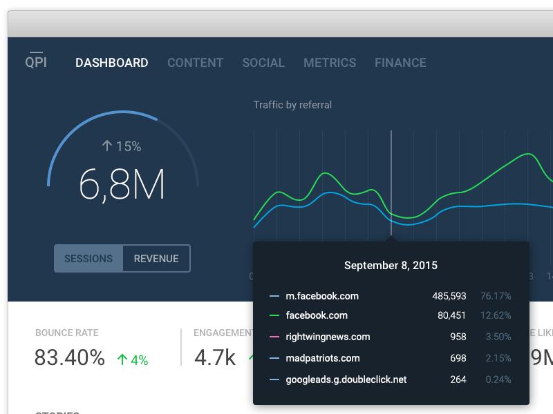 KPI dashboard dashboard kpi ux ui