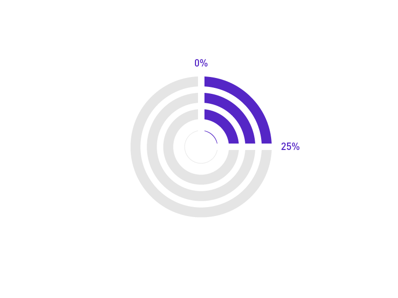 Circle Percentages circle percentages confusion