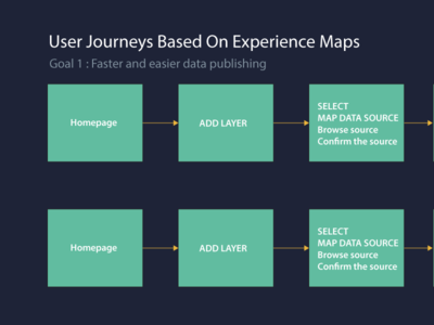 User Journeys Based on Experience Maps