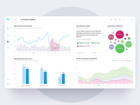 Chattermill - Dashboard in Motion bubble anomaly motion dashboard editor drag and drop data visualization charts graphs widget report design interface bar chart data analytics data visualisation enterprise management table