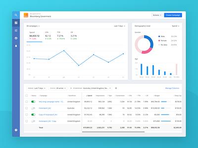 Adahead - Ad optimizer dashboard design report form analytics saas web visualisation table management data enterprise pie chart interface advertising ui application app desktop chart dashboard