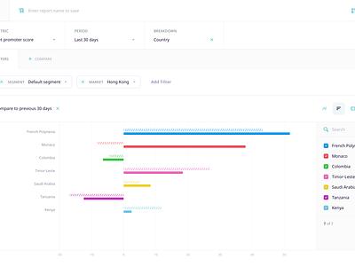 Report Builder for NLP Platform web enterprise data visualisation score builder metrics bar chart report design report analytics chart analytics legend line achart tabs chart builder report builder graph dashboard chart area chart
