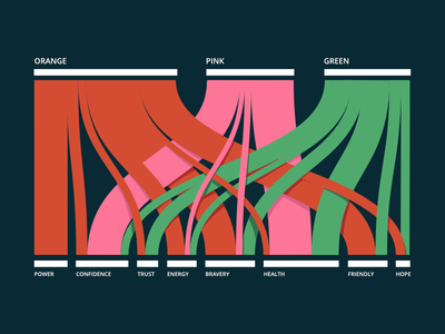 Sankey Digram data visulisation infographic data vis statistics data flat color flow chart flow chart diagram sankey