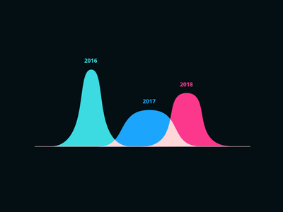 Area Chart data viz statistics stats graph color ui diagram line chart data visualisation infographic data area chart
