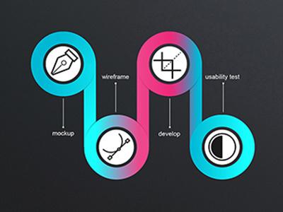 UI/UX Design Workflow usability test develop wireframe mockup ux ui