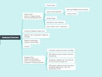 Project Management Dashboard Overview: Mind Map