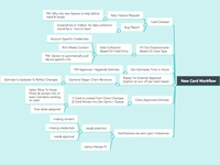 New Card Workflow - Project Management Mind Map