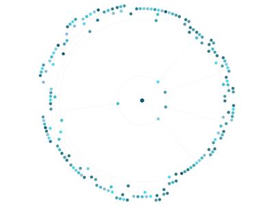 LFG.AI Mind Map
