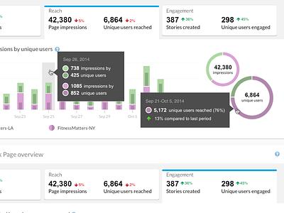 Social Media Management - Analytics Panel ui social media enterprise product