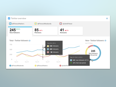 Analitics Panel - Compare Twitter Accounts analytics infographic dashboard