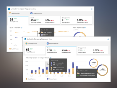 Analitics Panel - Compare Linkedin Accounts infographics dashboard analytics