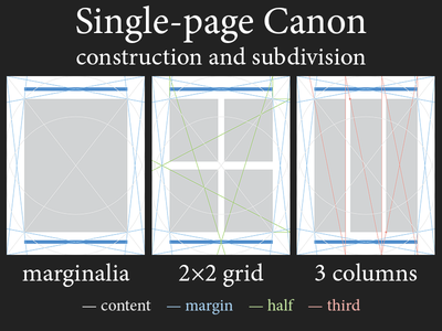 Single-Page Canon construction and subdivision construction single page canon single page page layout page layout simplicity geometry harmony canons of page construction canon a new canon