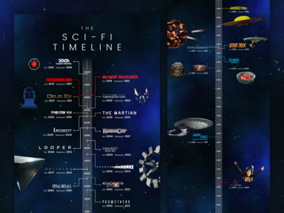 Sci-Fi Timeline
