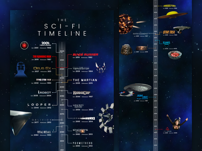 Sci-Fi Timeline robot spaceship graphic geek space future sci-fi design tv movies timeline infographic