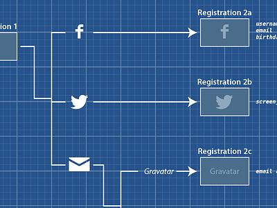 Blueprints wireframes blueprint workflow ux ia social media backplane madewith:illustrator