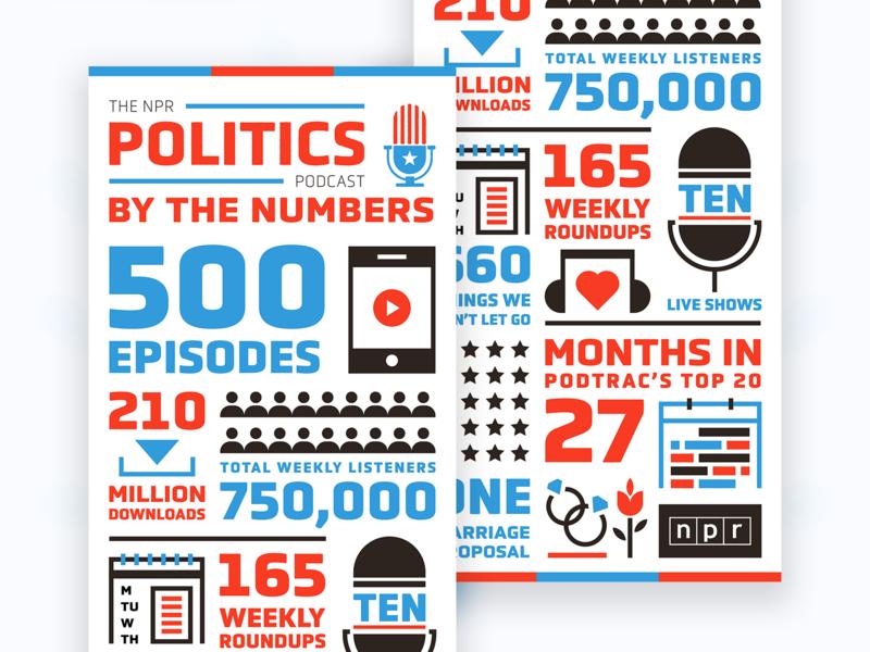 Politics Podcast Infographic illustration npr infographic politics