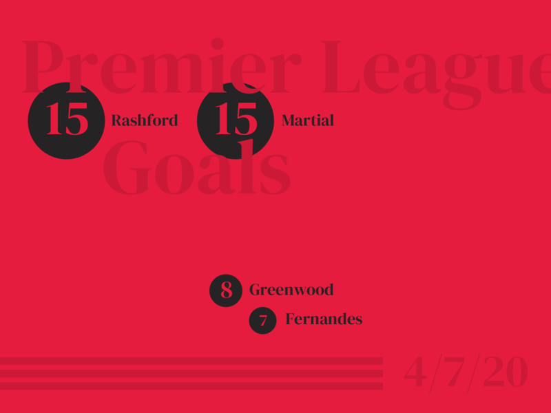 Manchester United Goals 4/7/20 red data visualization minimal statistics adidas man utd manchester united soccer sketchapp sketch practice football stats data leaderboard sport infographic design jrdickie