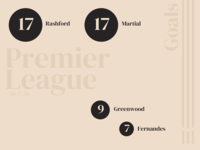 Manchester United Goalscorer's 16/7/20 football sport premier league martial rashford goal man utd data viz data visualization stats graph bubbles infographic sketchapp minimal brand logo branding design jrdickie