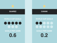 Suarez vs Cavani