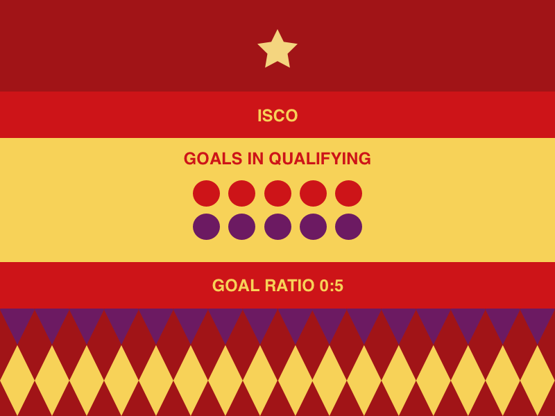 ISCO - World Cup 2018 Qualifying by J R Dickie on Dribbble