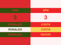 Portugal 3-3 Spain