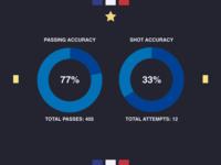 France 1-0 Peru