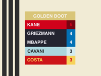 WC18 Golden Boot