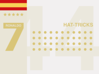 44 Ronaldo Hat-Tricks