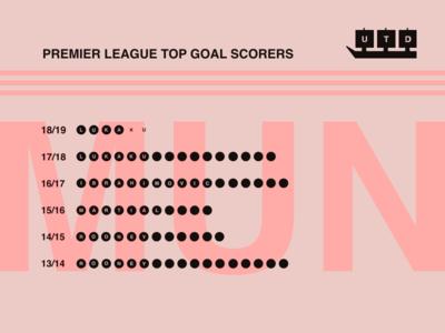 Manchester Uniteds Top Scorer