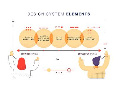 Design System Elements - Adobe outlined people collaboration ux  ui infographic app design developer design thinking design system ui design illustrator minimal animation branding ux design website ui vector illustration