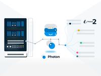 Photon, Prisma 2 Data Robots Concept