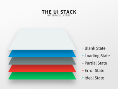 The UI Stack