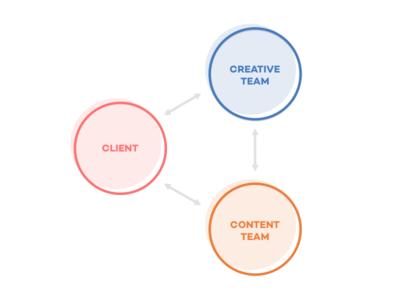 Client Blocks experimenting clients blocks