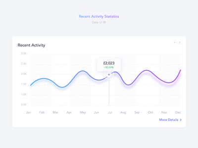 Daily UI 38 - Recent Activity Statistics