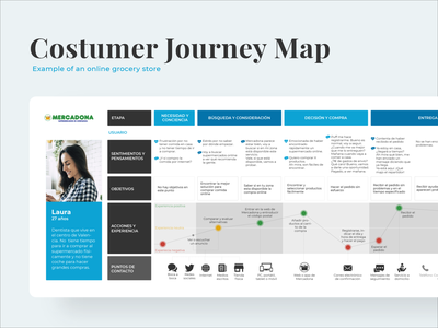 Costumer Journey Map Example research ui uxdesigns user inteface userinterface persona design example grocery userresearch user research uidesign ux design uxdesign ux uxui user journey map journey costumer