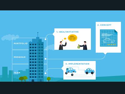 Three Levels infographics vector illustration scaled agile management enterprise
