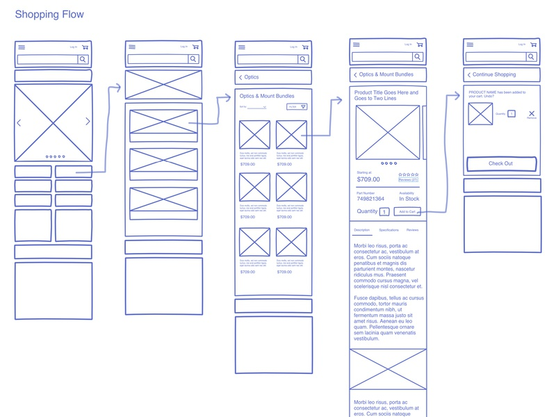 Mobile Shopping Flow ecommerce mobile design planning freehand invision ux flowchart