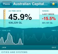 Australian Capital...