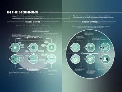 In the Beginning icons eve adam creation visual theology bible genesis